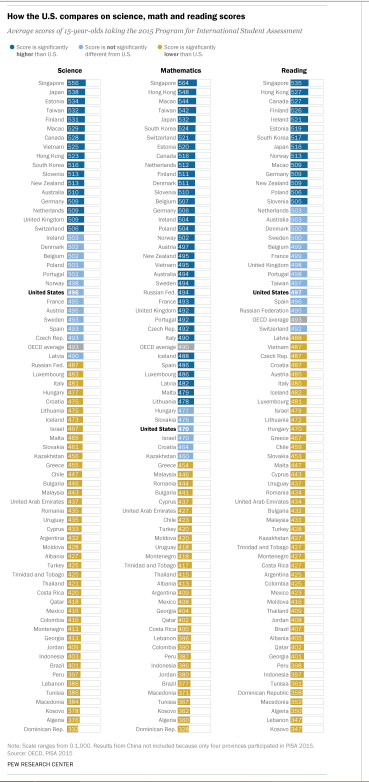 US Scores.PNG
